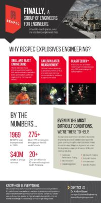 Flyer image for Drill and Blast Instrumentation